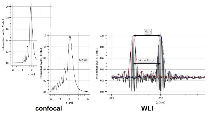 Fig. 1: Simulation of different measurement signals (c)