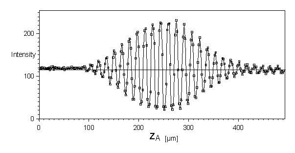 Abbildung 2: Typischer Signalverlauf, der in einem Kamerapixel über der Tiefe der Gitterposition gemessen wird