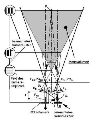 Abbildung 3: Optisches Schema des 3D-Micro-Scan75