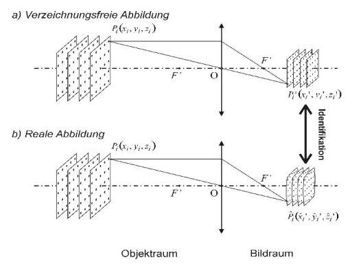 Abbildung 5: Beziehung zwischen den homogen verteilten Passpunkten und den entsprechenden gemessenen Koordinaten a) im Fall der verzeichnungsfreien Abbildung und b) im realen Fall