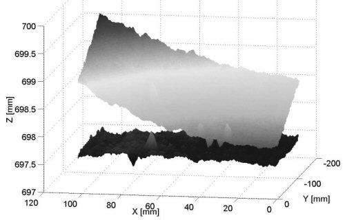 Abbildung 6: Kalibrierte Messung an einer ebenen Fläche (Ausschnitt) im Vergleich zum entsprechenden nicht-kalibrierten Datensatz. Die Verzerrung der Ebene konnte nach der Kalibrierung deutlich reduziert werden.