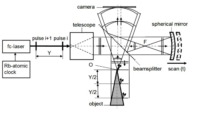 Fig. 1. Experimental setup for lensless digital short coherence hlography using a femto second frequency comb wit 532nm centre wavenlength and Y=50,00 mm pulse distance. (c)