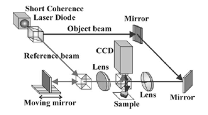Figure 1: Set-Up Phase Shifting Holography