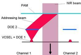 VCSEL-integrated beam shaping | Institut für Technische