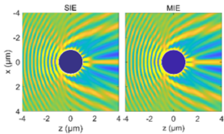 Scattered field intensities calculated by the Speckle simulator and Mie theory. Left: the Speckle simulator and Right: Mie-calculation. The sphere is illuminated by a plane wave.