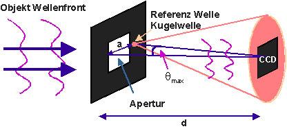 Bild 1. Aufbau für digitale Holografie mit einer Punktquelle als Referenz.