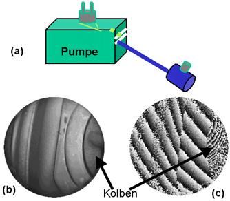 Bild 4: Messung innerhalb einer Pumpe (a). Bild des Objekts (b), Interferogramm (c).