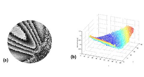 Bild 5: Messung innerhalb einer schwingenden Getränkedose mit einem flexiblen Endoskop. Schwingungsfrequenz 622 Hz. a) Phasenbild, b) Pseudo-3D‑Darstellung der Schwingung. Pulsabstand 200 µs.