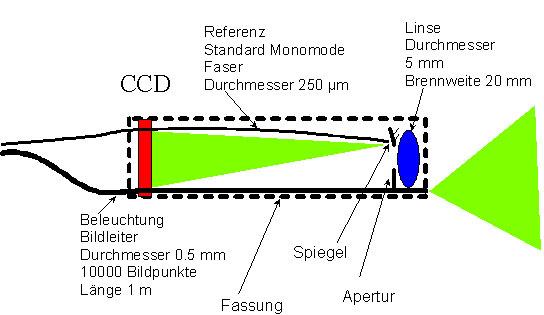 Bild 6: Schematische Darstellung des miniaturisierten Messkopf.