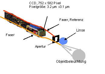Bild 9 : Bild des Prototyps, Durchmesser 6 mm.