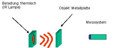 Bild 10: Erste Ergebnisse, die mit dem in Bild 9 gezeigten Prototyp gewonnen wurden, a) Aufbau, b) Interferogramm.