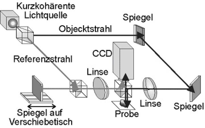 Abbildung 1. Optischer Aufbau für die digitale holographische Mikroskopie mit einem kurz-kohärenten Laser als Lichtquelle
