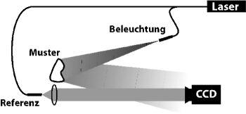a) Aufnahme des Hologramms des Musters