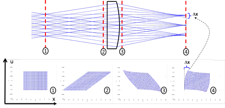 Fig.1: Ray-tracing of a single ray through an optical system and the corresponding trajectories in phase space. (c)