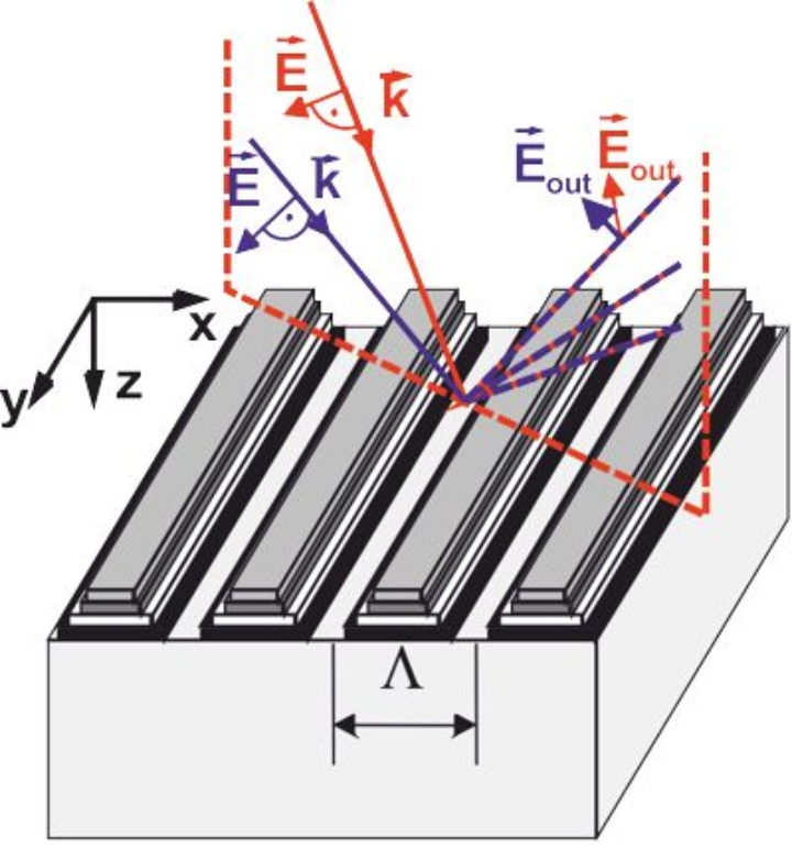 Fig. 2 Rigorous diffraction on a line grating