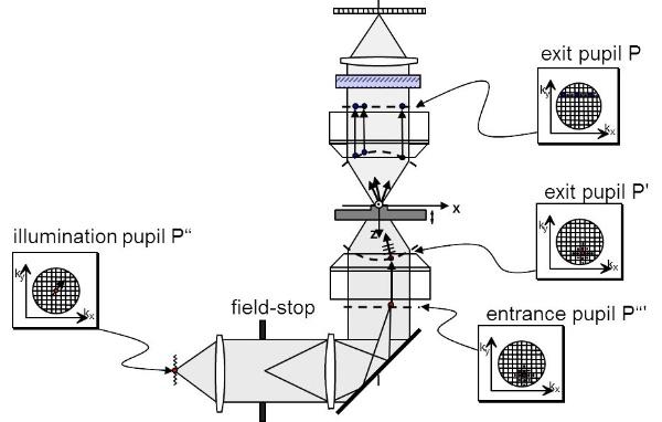 microsim_optical_simulation
